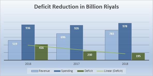 Saudi deficit