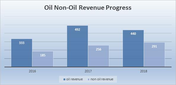 Saudi non oil revenue