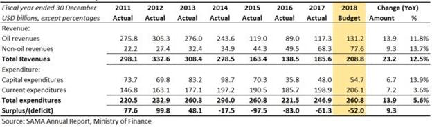 Saudi revenues expenditures