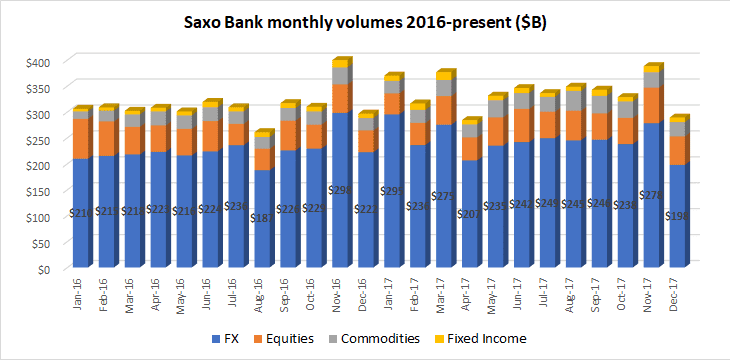 Saxo Bank volumes Dec2017