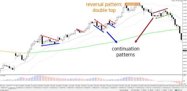 forex patterns chart