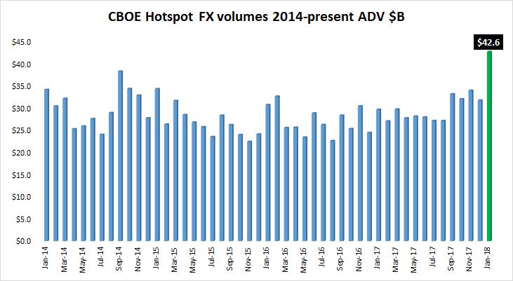 Cboe Hotspot FX volume Jan2018