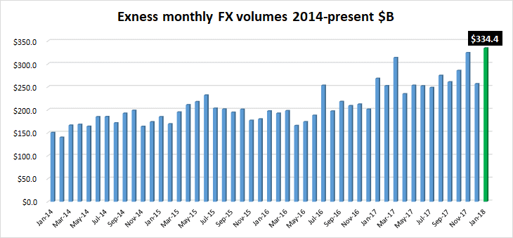 Exness FX volumes Jan2018