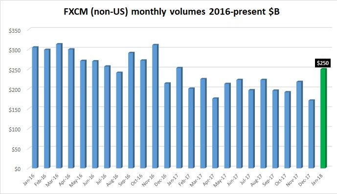 FXCM FX volumes Jan2018