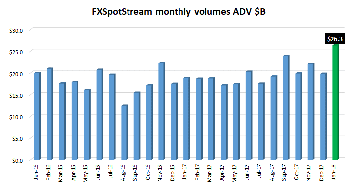 FXSpotstream FX volumes Jan2018