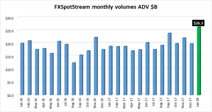 FXSpotstream FX volumes Jan2018