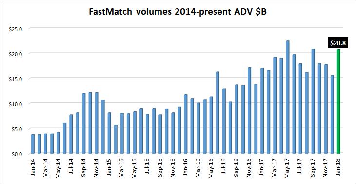 FastMatch FX volumes Jan2018