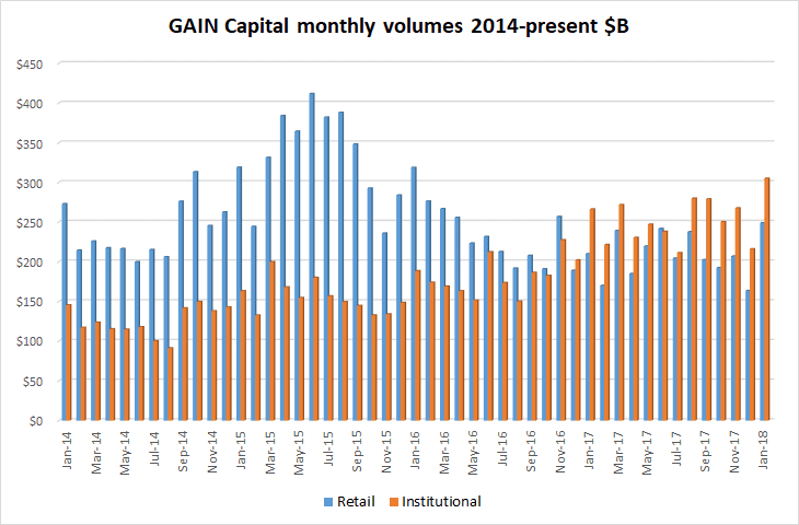 Gain Capital fx volumes Jan2018