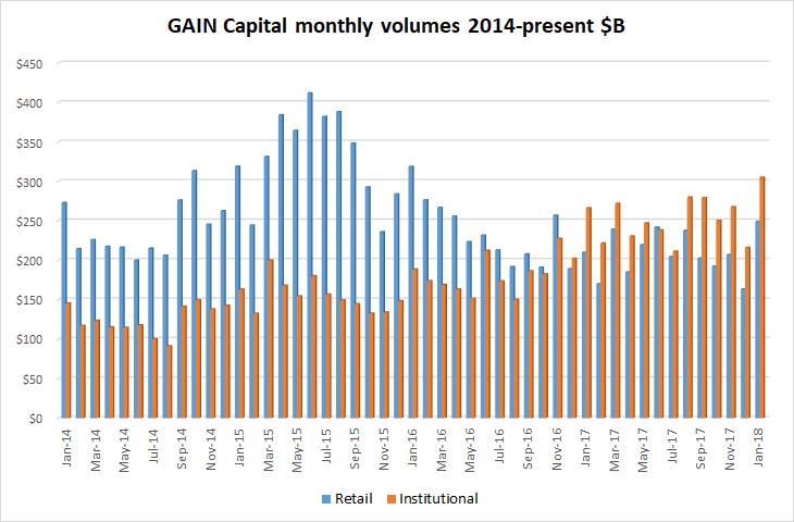 Gain Capital fx volumes Jan2018