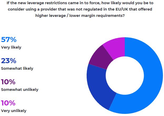 IG ESMA survey offshore brokers