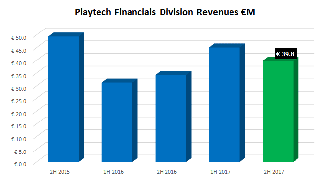 Playtech financials division revenues 2017