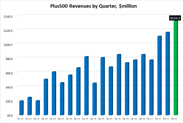 Plus500 quarterly revenues 2017