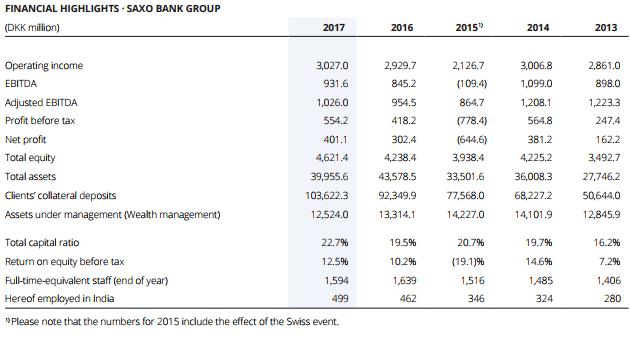 Saxo Bank 2017 financial highlights