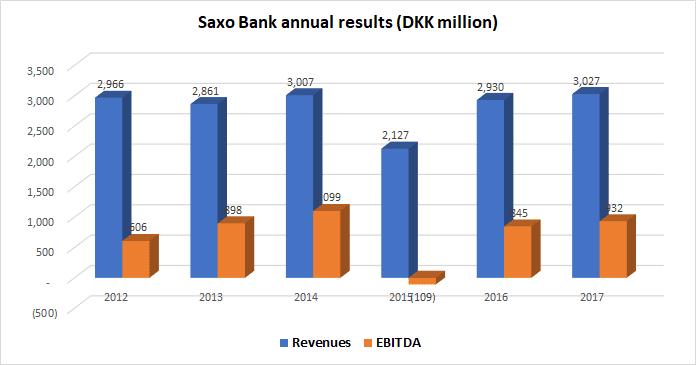 Saxo Bank 2017 revenue EBITDA
