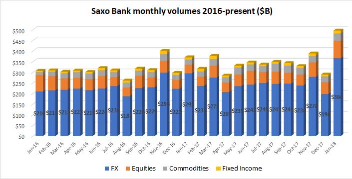 Saxo Bank multi asset volumes Jan2018