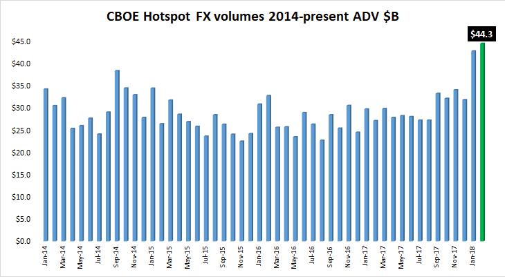 Cboe Hotspot FX volume Feb2018