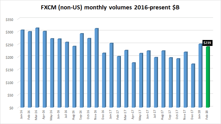fxcm fx trading volumes february 2018
