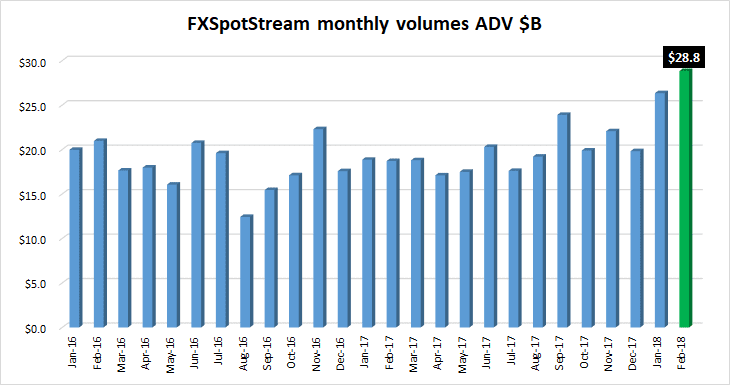 FXSpotstream FX volumes Feb2018