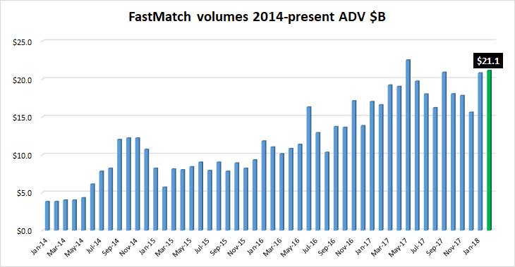 FastMatch FX volumes Feb2018