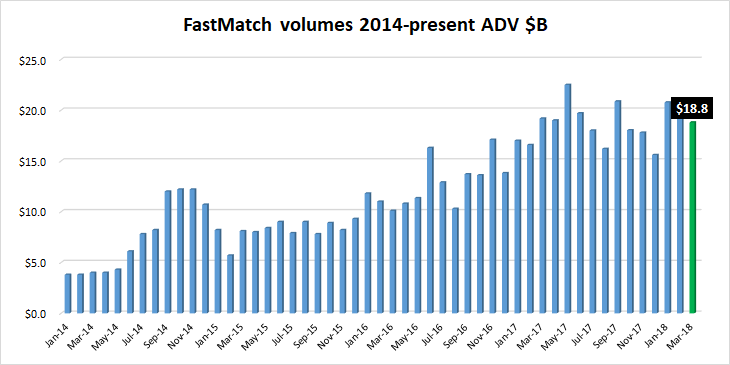 FastMatch FX volumes March2018