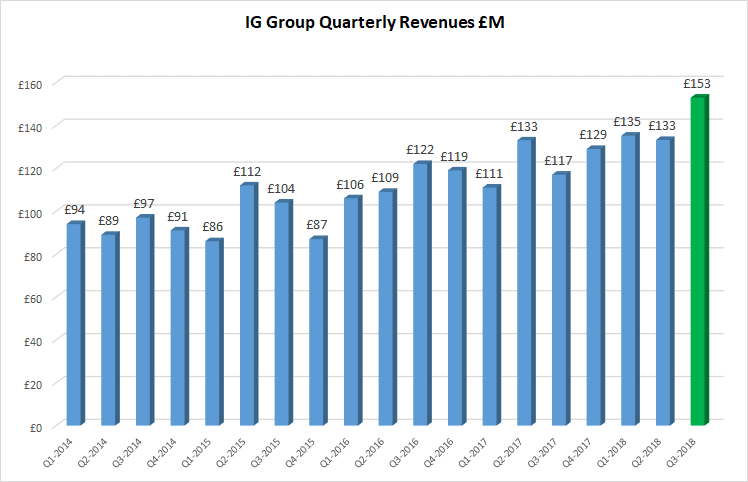 IG Group Q32018 record revenue