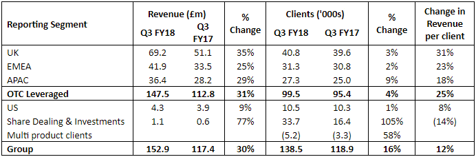 IG segment results Q3 2018