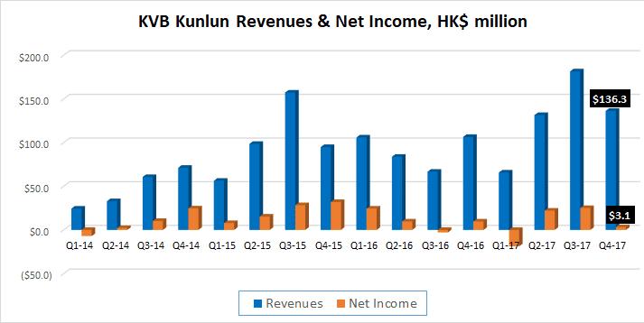 KVB Kunlun 2017 revenue profit