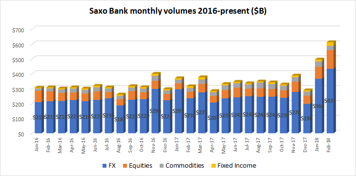 saxo bank best ever fx trading volumes