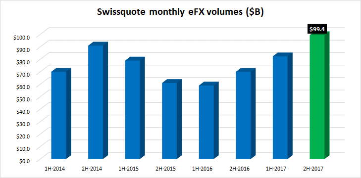 Swissquote monthly eFX volumes 2017