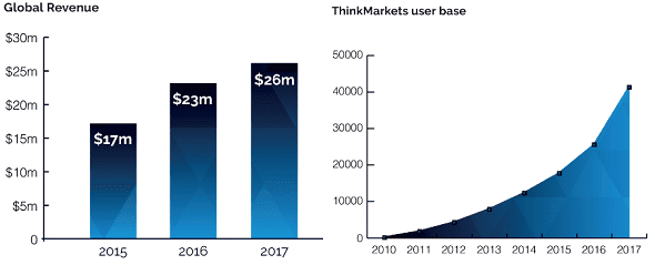 thinkmarkets revenue
