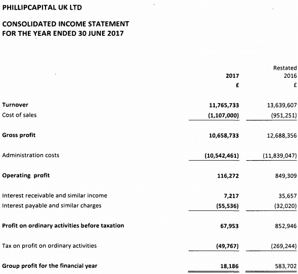 phillipcapital uk 2017 financial statements