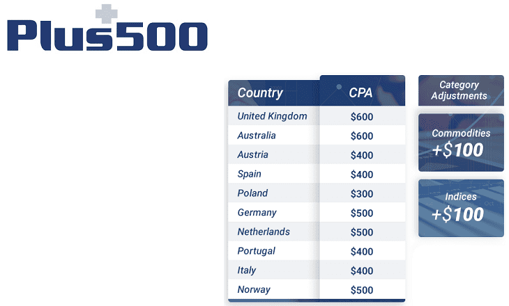 plus500 affiliate cpa payments