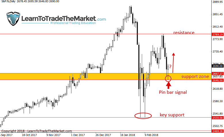 SP500 march 5
