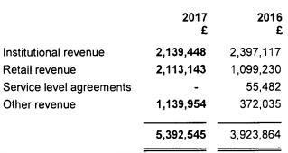ADS Securities UK revenue