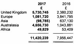 Core Spreads 2017 revenues geo