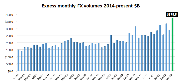 Exness FX volumes Mar2018