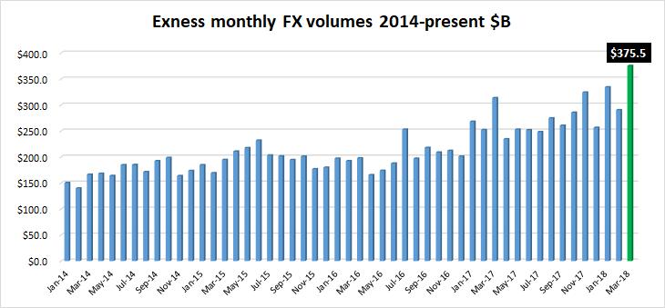 Exness FX volumes Mar2018