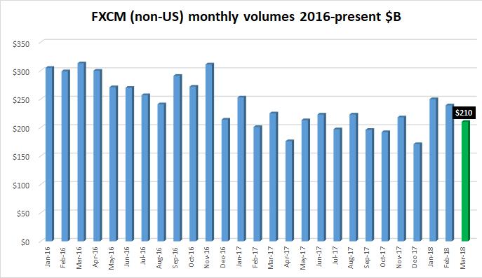 FXCM FX volumes Mar2018
