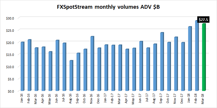 FXSpotStream fx volumes March2018