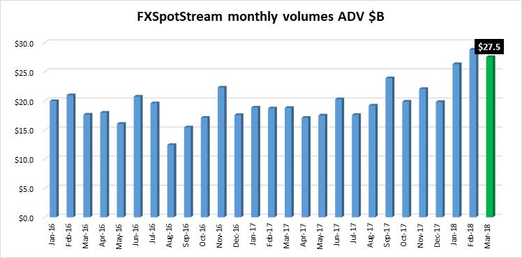 FXSpotStream fx volumes March2018