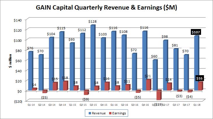 Gain Capital Q1 2018 revenue profit