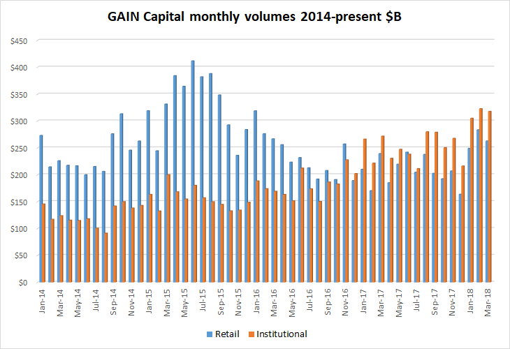 Gain Capital fx volumes Mar2018
