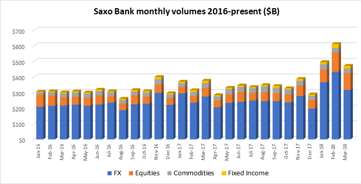 Saxo Bank FX volumes March2018