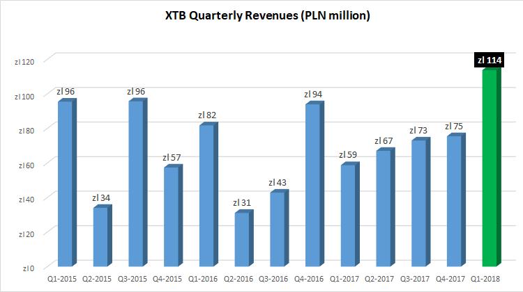 XTB revenues Q1-2018