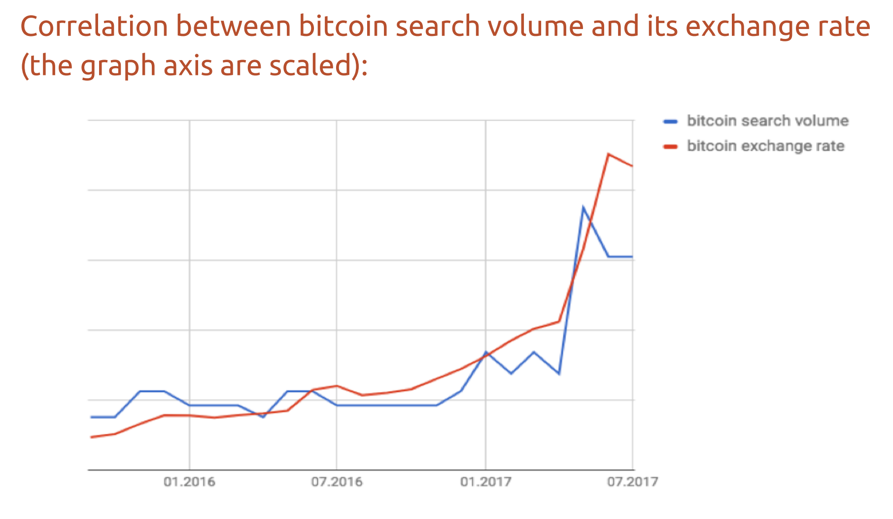 bitcoin search volume