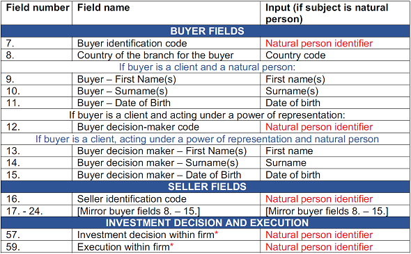 mifid ii corporate identifier fields