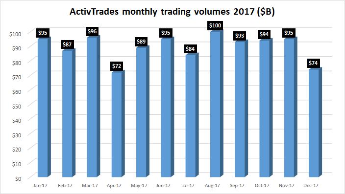 ActivTrades fx trading volumes 2017
