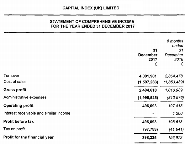 Capital Index 2017 income statement