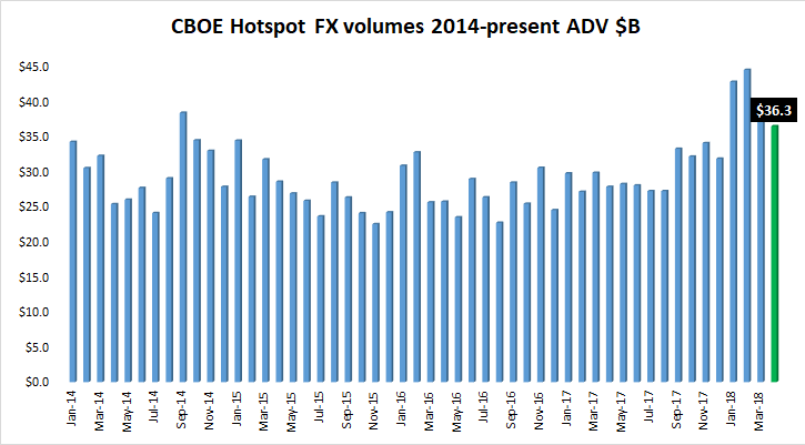 Cboe Hotspot FX volume Apr2018