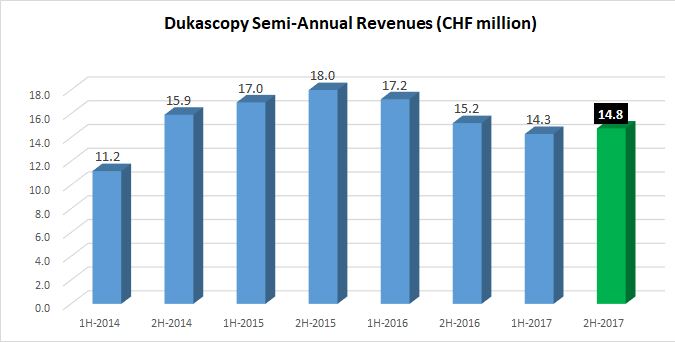 Dukascopy revenues 2017